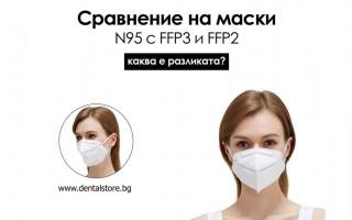 Сравнение на маски N95 с FFP3 и FFP2 - каква е разликата?